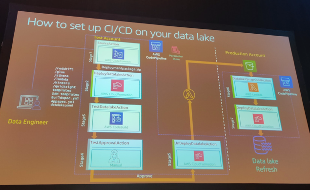 AWS-reinvent2019-CI-CD-data-lake