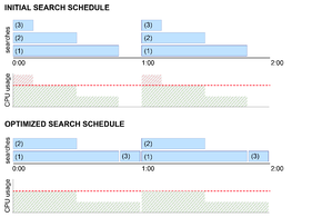 initial and optimized search schedule