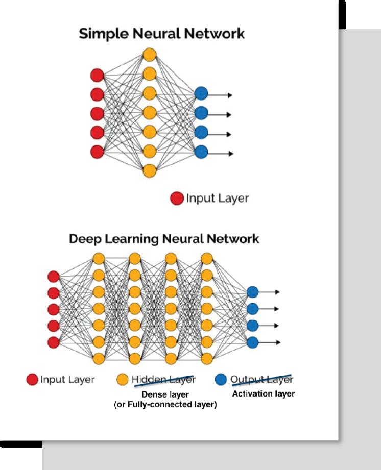 CTA_Neural-network