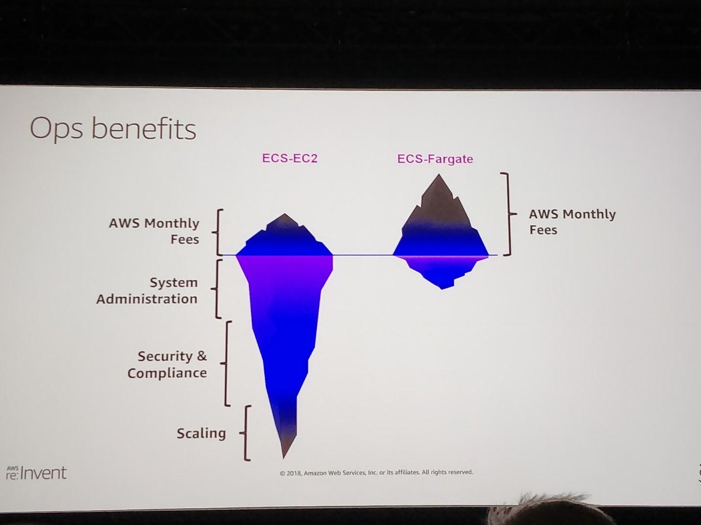 Ops benefits