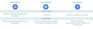 Google Cloud Platform - Data use cases