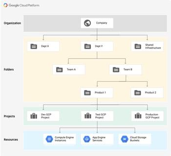 Google Cloud Platform - Hierarchy overview