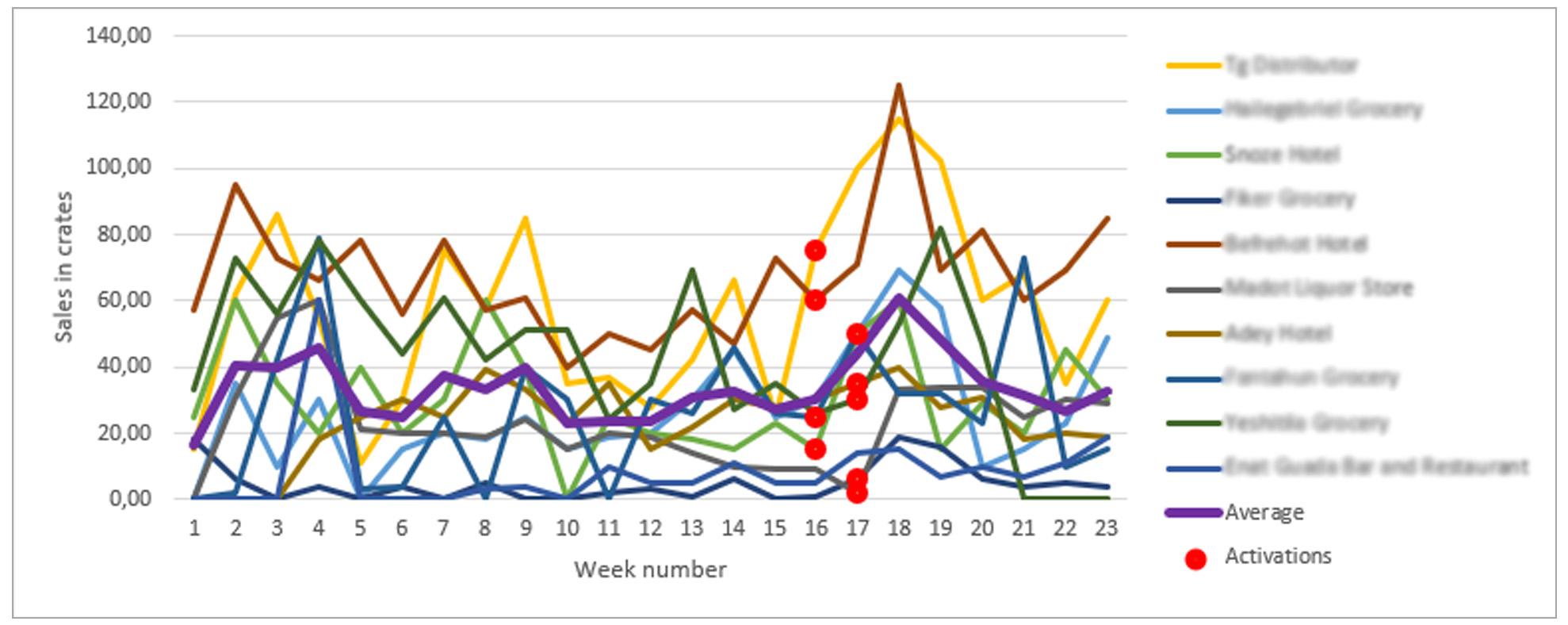Graph sales activations