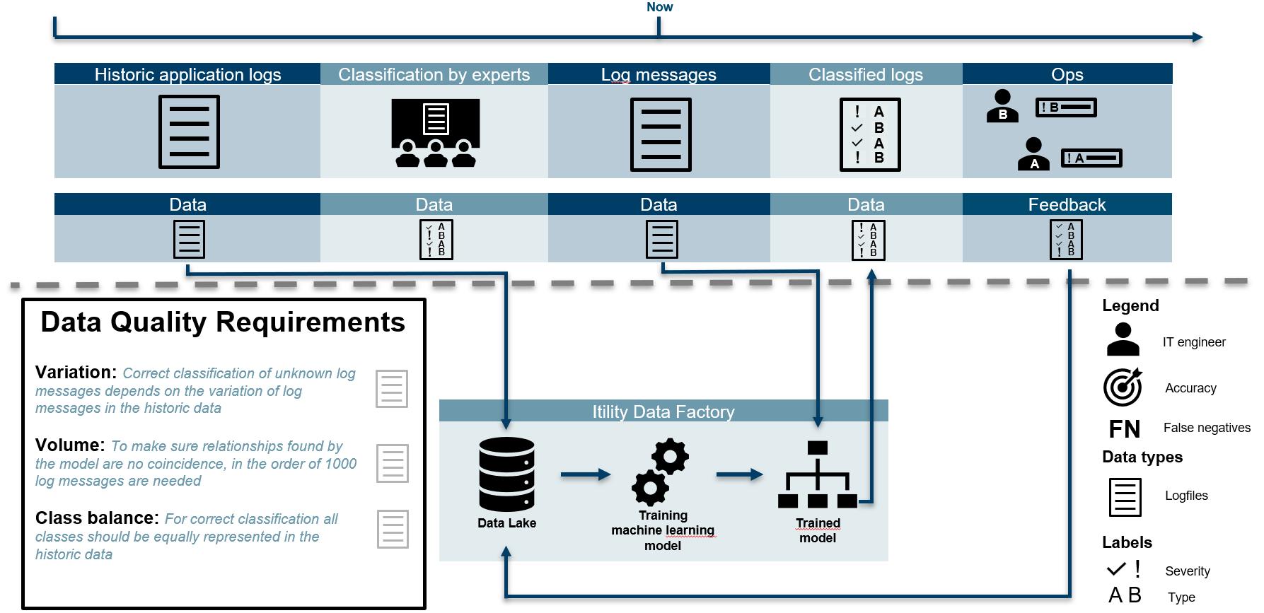 IAA-IT application log classification-1