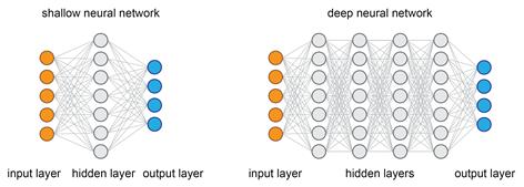 shallow neural network deep neural network layer