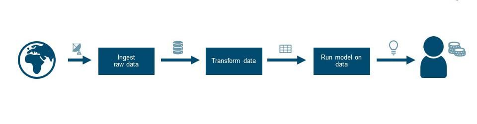 schematic representation of data pipeline