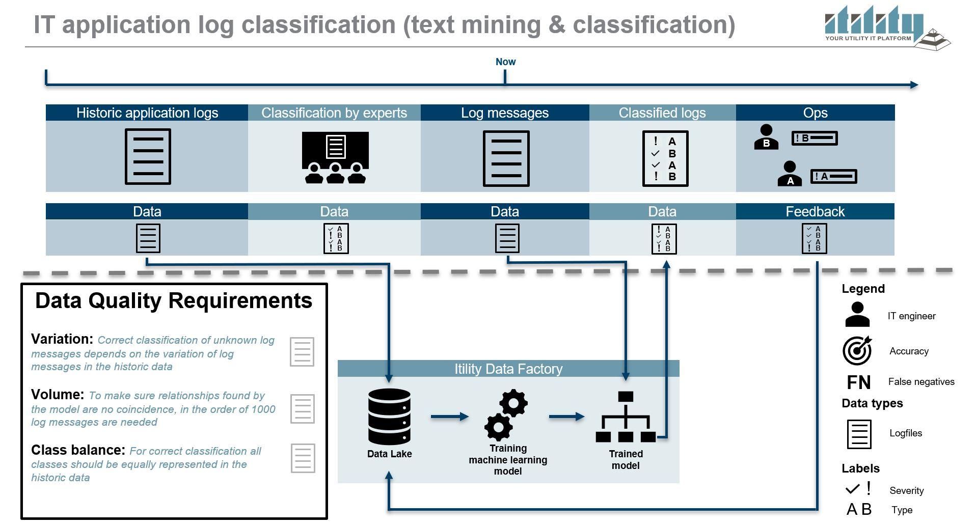 #1 log classification